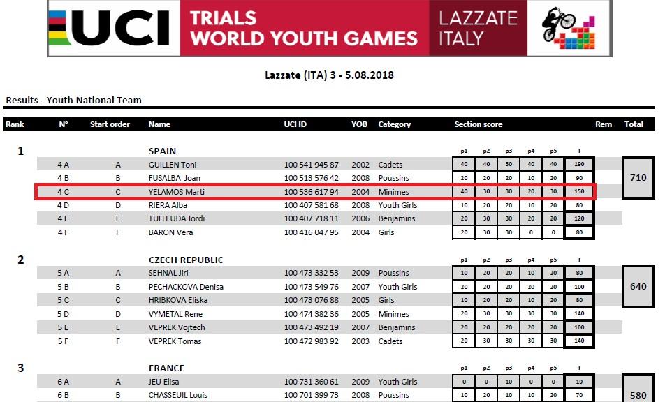 Classificació masculi equips Trial
