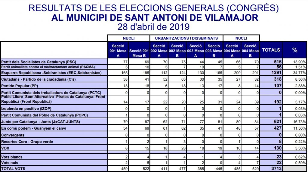 Resultats Generals 2019